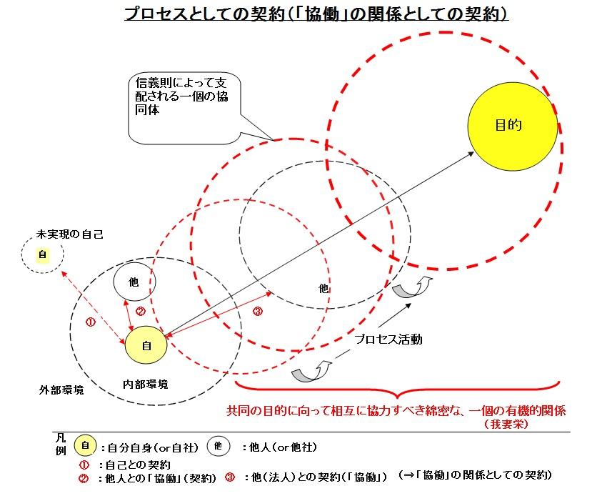 プロセスとしての契約イメージ図