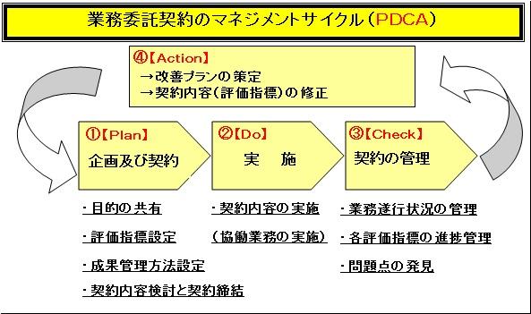業務委託契約のPDCA